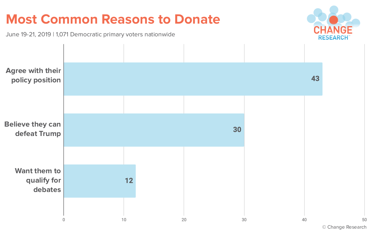 PNG Common reason to donate.png