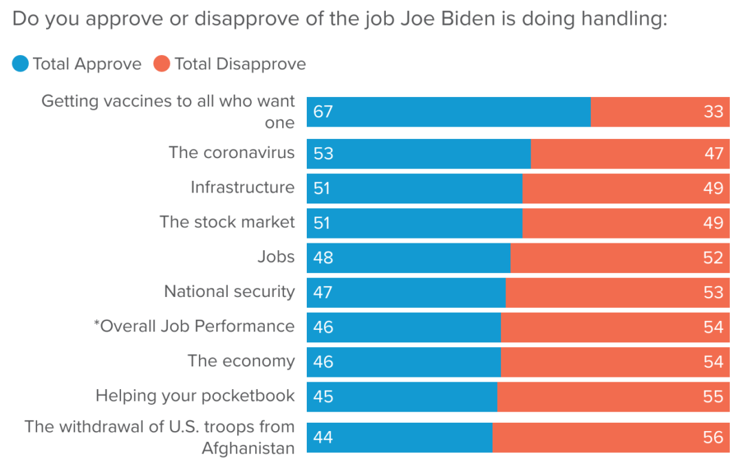 CNBC/Change Research National Poll